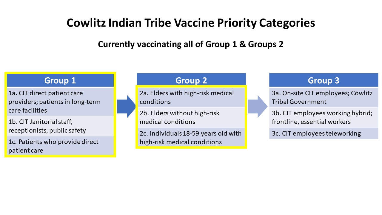 Current Vaccinating Groups 1.11.21
