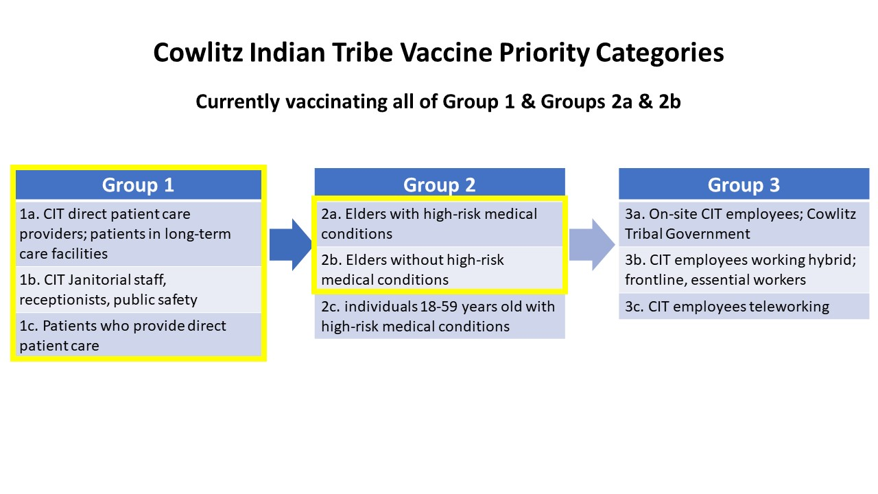 Current Vaccinating Groups 1.4.21